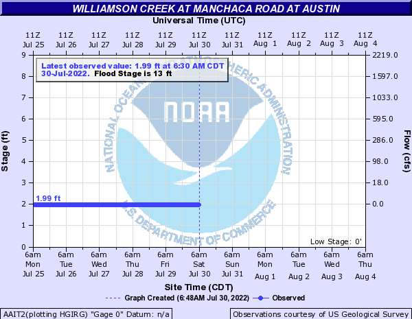 Williamson Creek at Manchaca Road at Austin