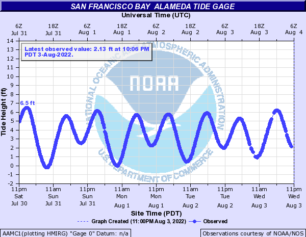 San Francisco Bay other Alameda tide gage