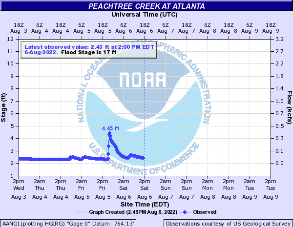 Peachtree Creek at Atlanta