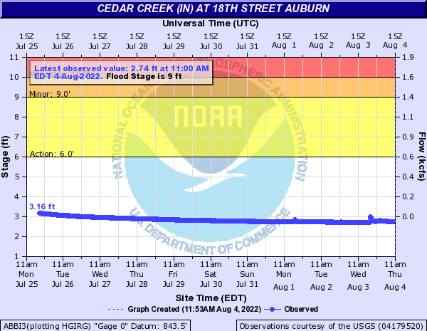 Cedar Creek (IN) at 18th Street Auburn