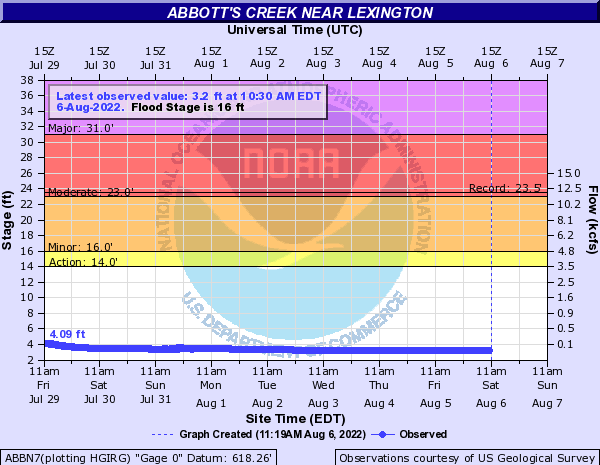 Abbotts Creek near Lexington