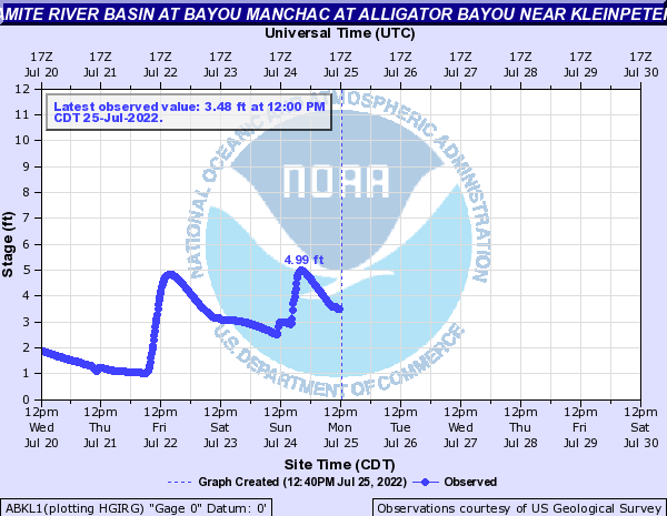 Amite River Basin at Bayou Manchac at Alligator Bayou near Kleinpeter