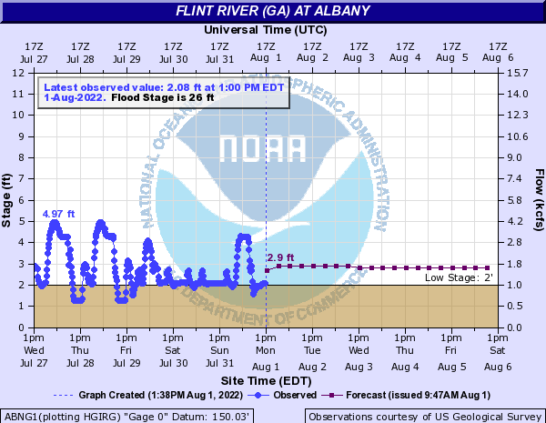 Flint River at Albany