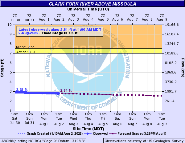 Image Shows NOAA's Hourly Clark Fork River Flood Stage and Cubic Feet Per Second (CFS) Opens in new window