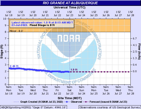 Rio Grande at Albuquerque