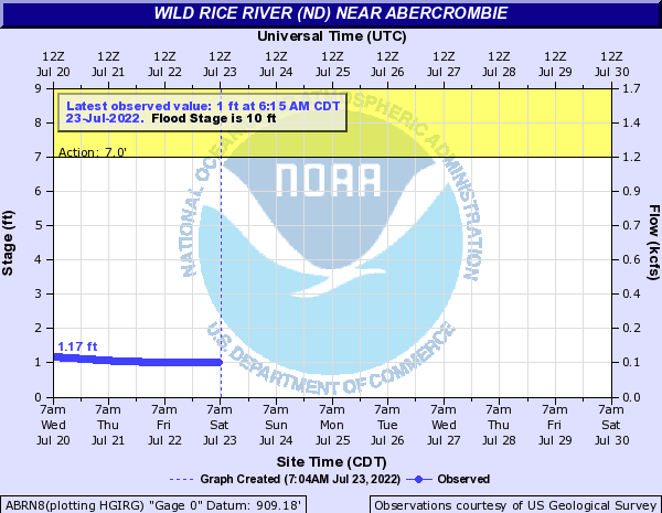 River level in Abercrombie