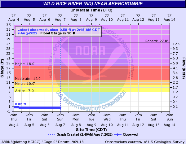 Wild Rice River (ND) at Abercrombie
