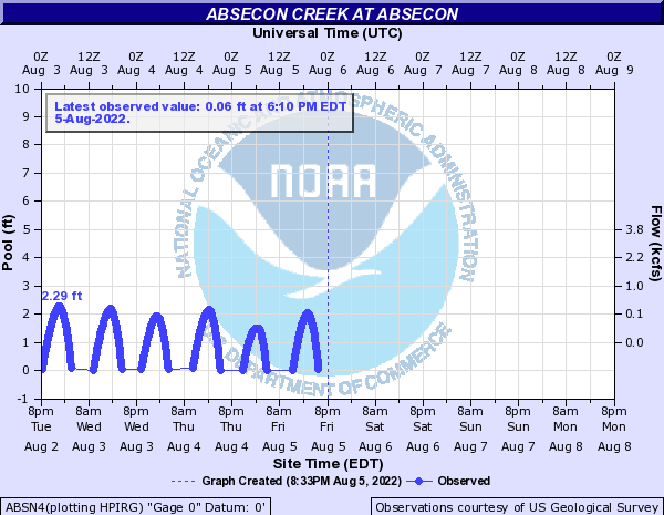 Absecon Creek at ABSECON CREEK AT ABSECON