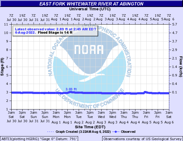 East Fork Whitewater River at Abington