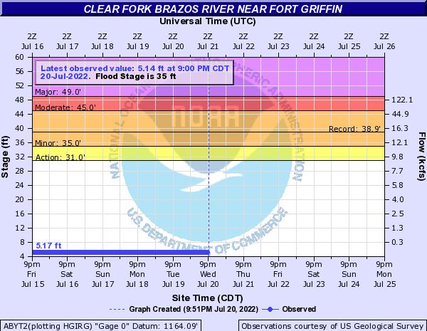 Clear Fork Brazos River near Fort Griffin