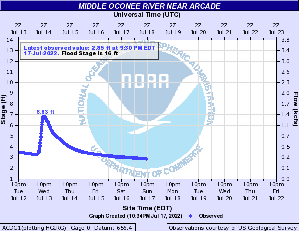 Middle Oconee River near Arcade