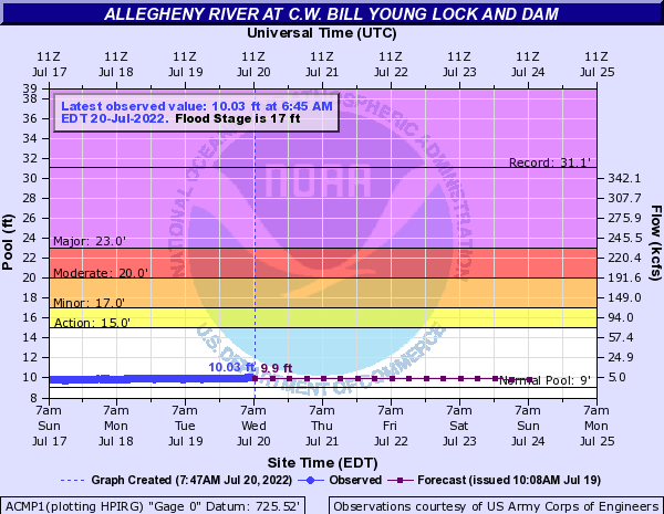 Allegheny River at C.W. Bill Young Lock and Dam