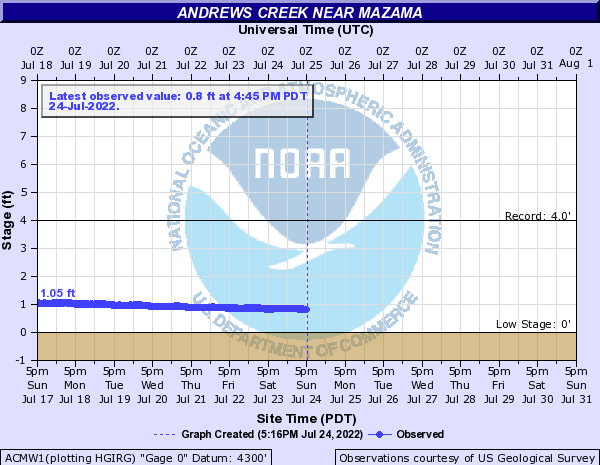 Andrews Creek near Mazama