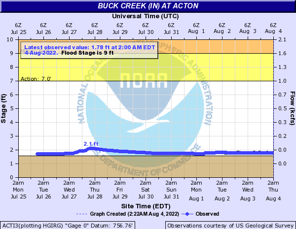 Buck Creek (IN) at Acton