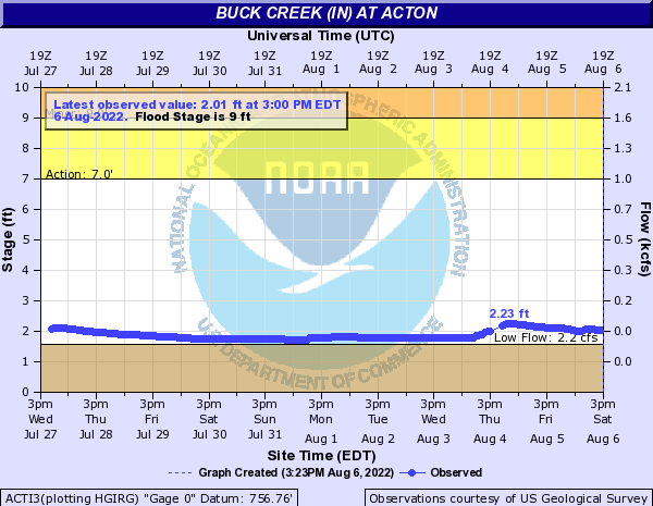 Buck Creek at Acton