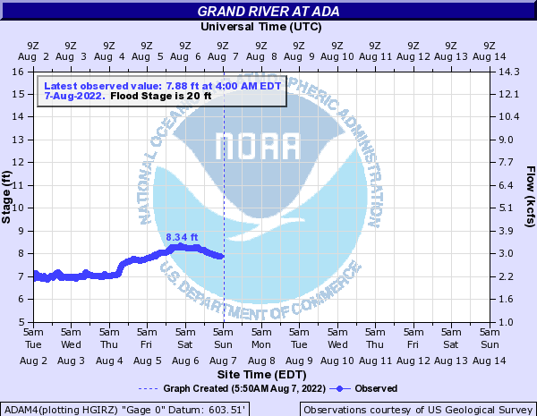 Grand River at Ada