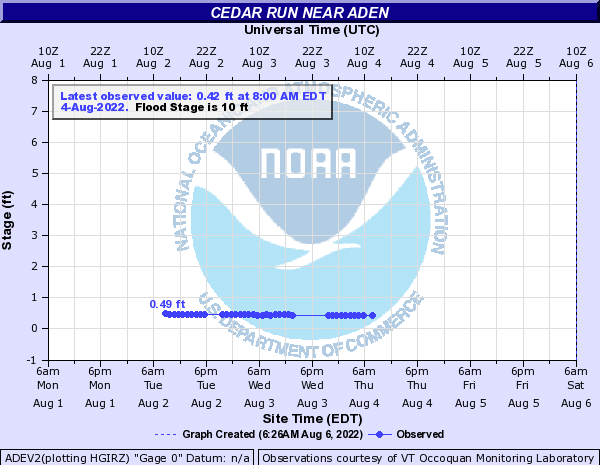 Cedar Run near Aden