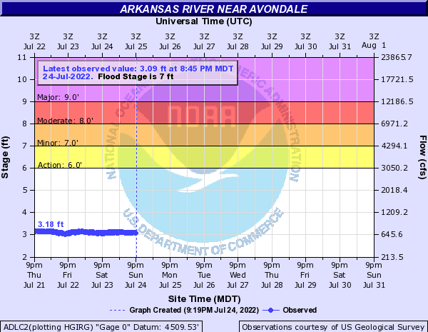 Arkansas River at Avondale