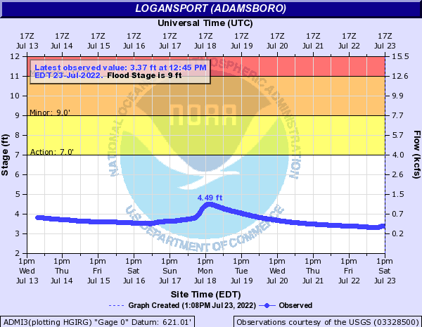 Eel River (IN) near Logansport (Adamsboro)