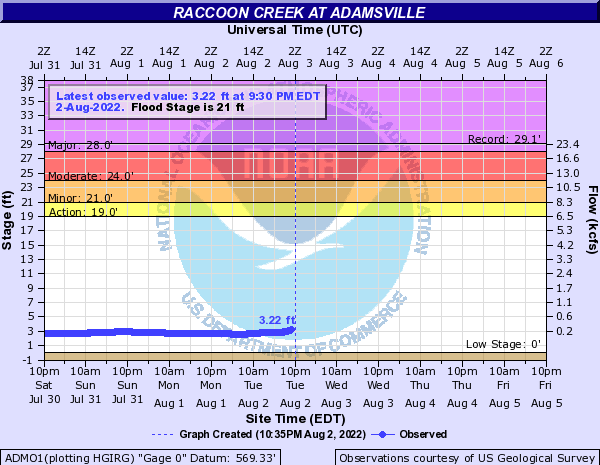 Raccoon Creek at Adamsville