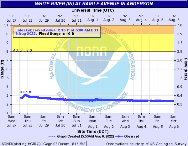 White River at Raible Avenue in Anderson