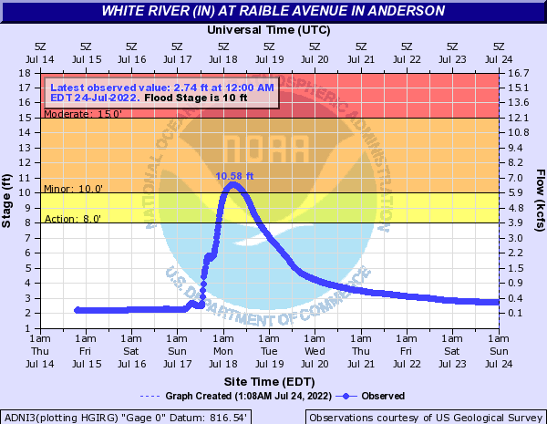 White River (IN) at Raible Avenue in Anderson