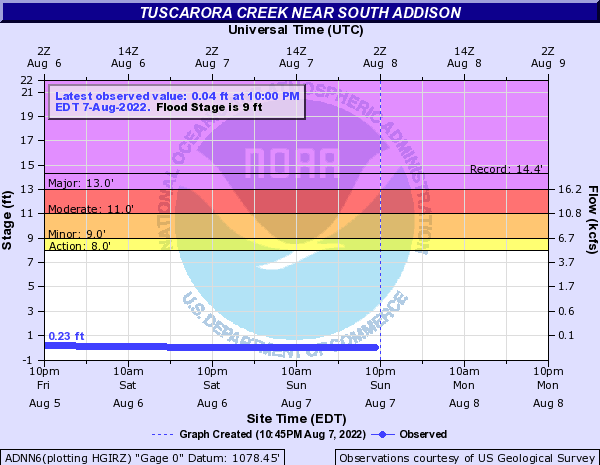 Tuscarora Creek at South Addison