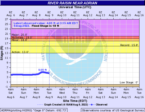 River Raisin near Adrian
