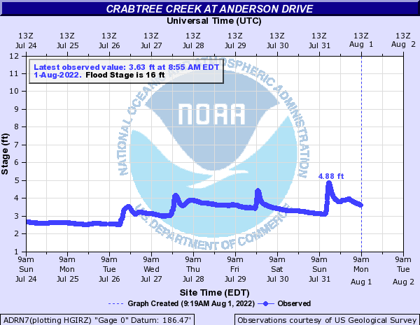 Crabtree Creek at Anderson Drive