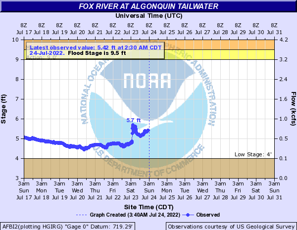 Fox River at Algonquin tailwater