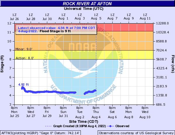 Rock River at Afton