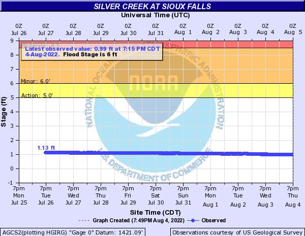 Silver Creek at Sioux Falls
