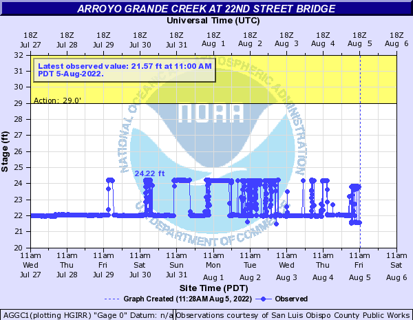 Arroyo Grande Creek at 22nd Street Bridge