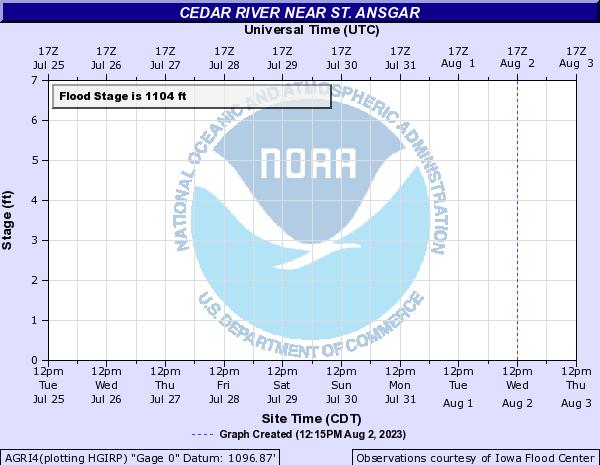 Cedar River near St. Ansgar