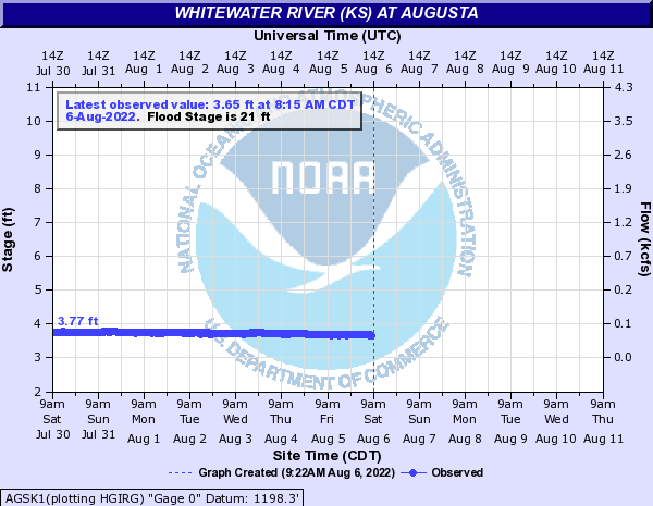 Whitewater River (KS) at Augusta