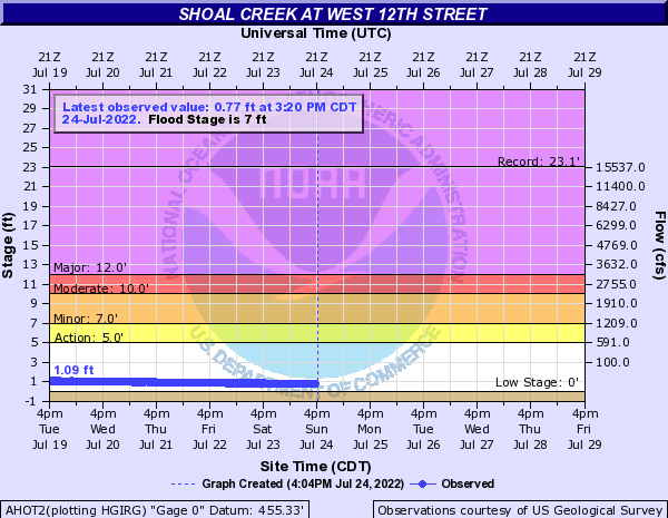 Shoal Creek at West 12th Street