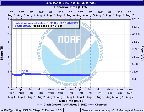Ahoskie Creek at Ahoskie