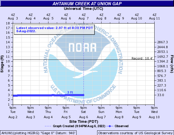 Ahtanum Creek at Union Gap