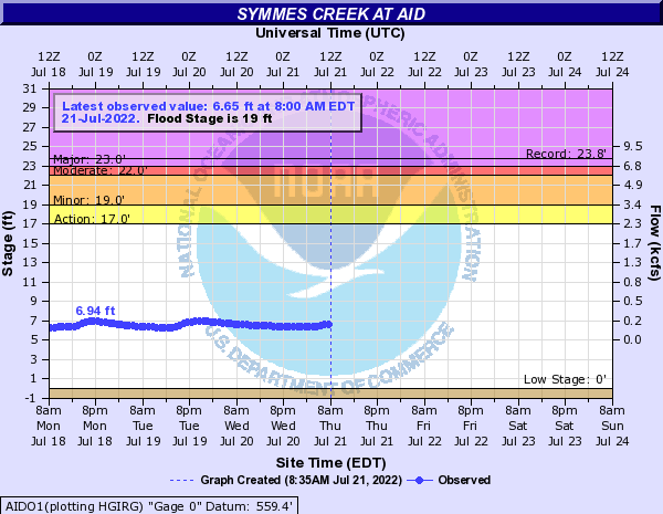 Symmes Creek at Aid