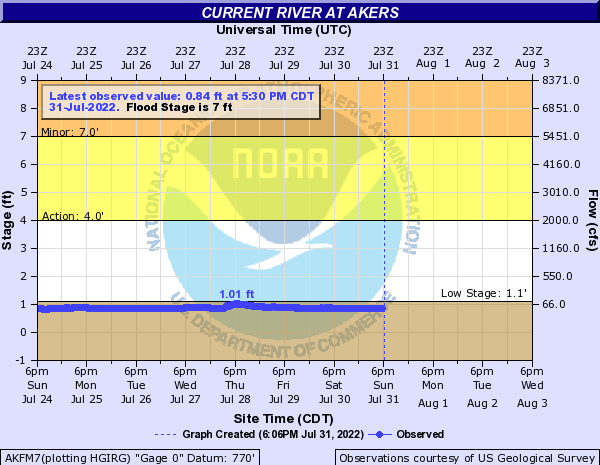 Current River at Akers