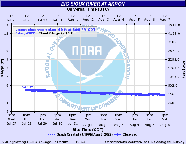 Big Sioux River at Akron