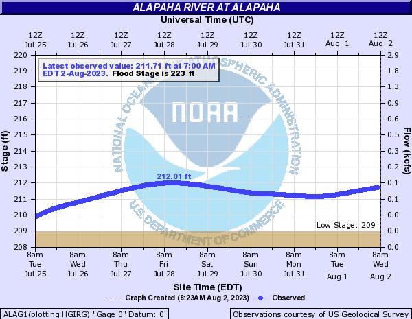 Alapaha, GA USGS Gauge