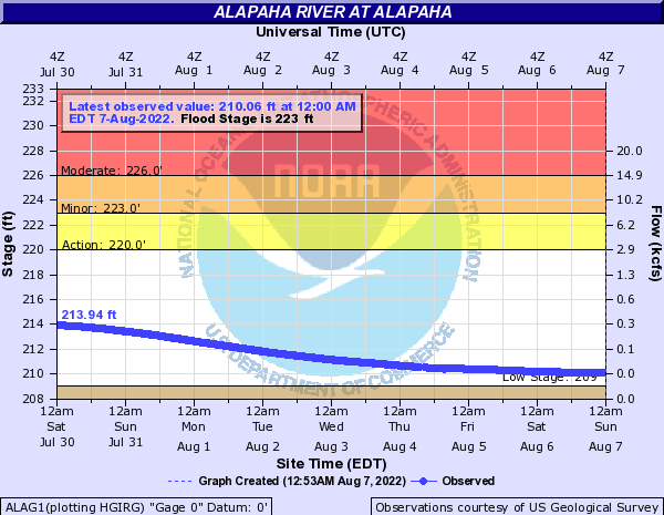 Alapaha River at Alapaha