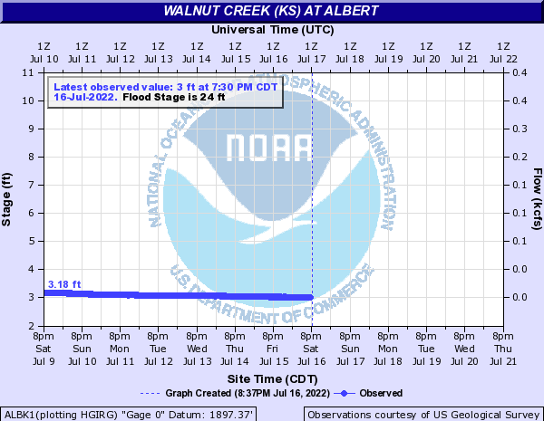 Walnut Creek at Albert