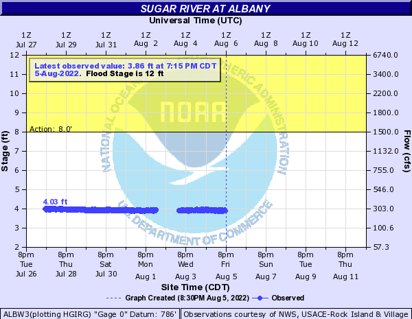 Sugar River at Albany
