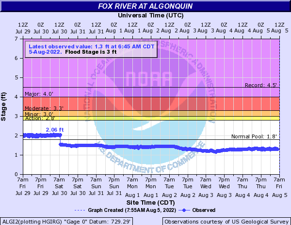 Fox River at Algonquin