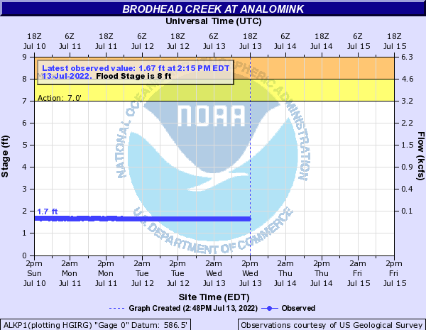 Brodhead Creek at Analomink