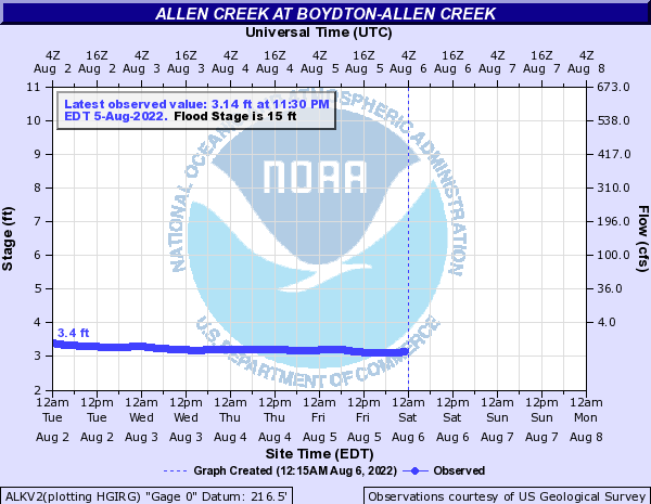 Allen Creek at BOYDTON-ALLEN CREEK