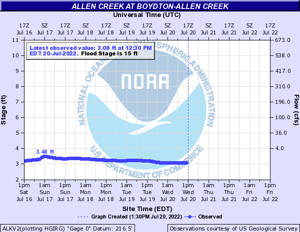 Sorry, Flat waters lick creek chesapeakes idea and