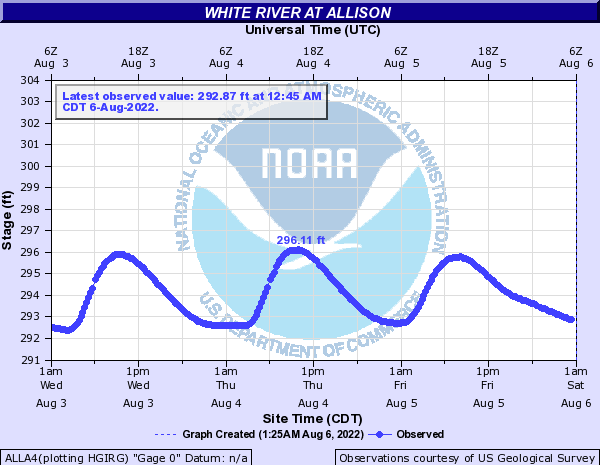 White River at Allison